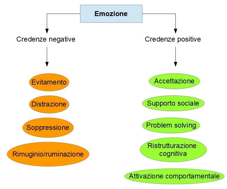 gestione emozioni