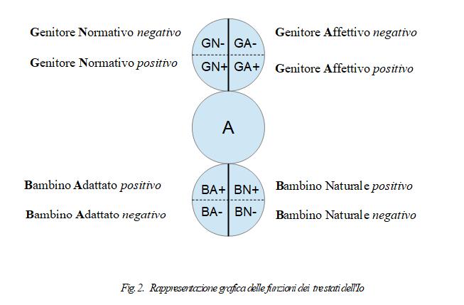 modello funzionale stati dell'Io